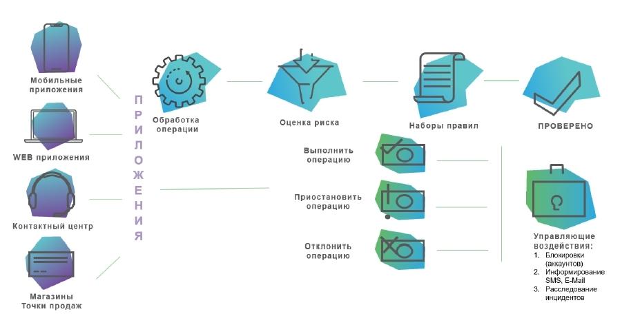 Антифрод система Smart Fraud Detection